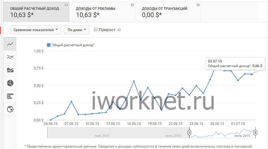Общий расчетный доход за месяц на youtube