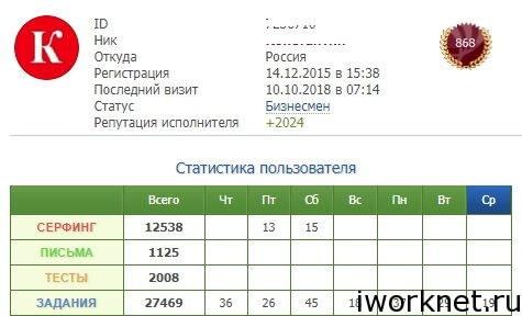 Статистика пользователя