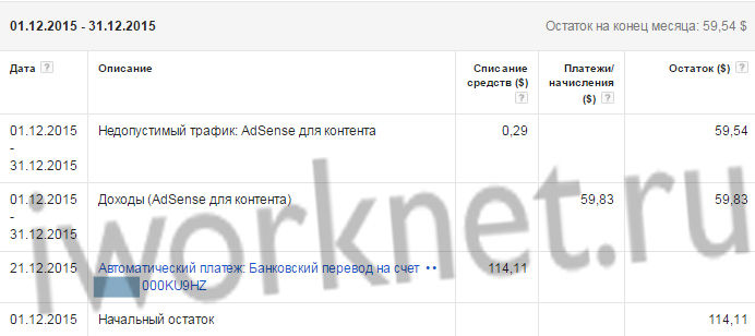 Заработок на сайте - Google Adsense