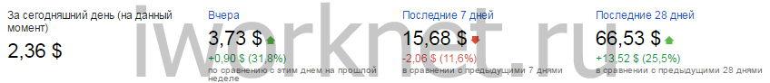 Заработок с 1000 посетителей в сутки