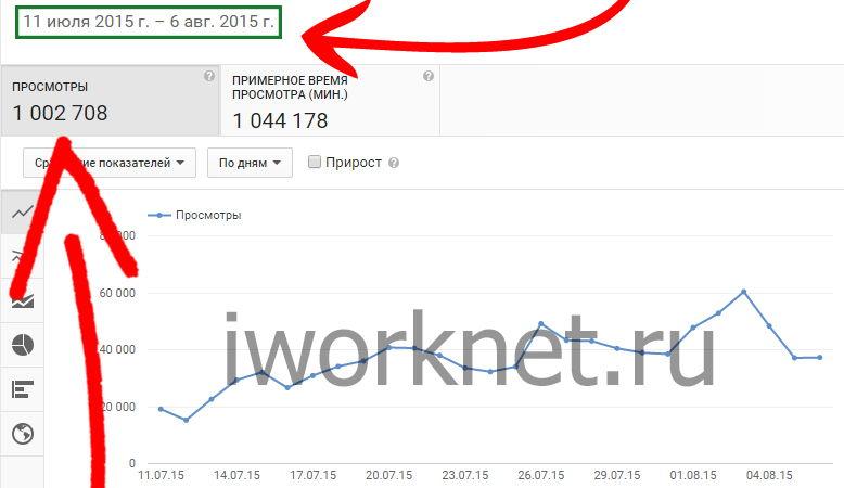1 миллион просмотров в аналитике на youtube