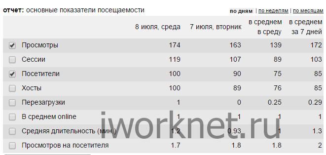 Статистика 100 посетителей - liveinternet