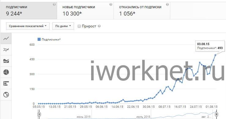 Аналитика в youtube - 10000 подписчиков на канале