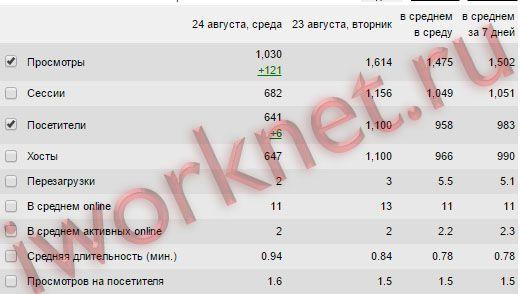 Посещаемость сайта iworknet.ru