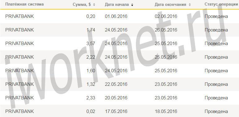Сколько можно заработать на Яндекс Толока?