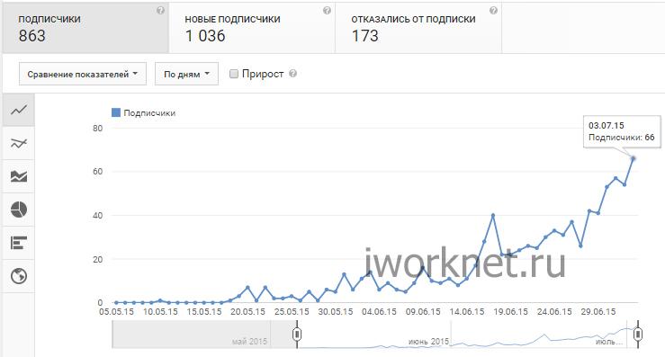 График роста подписчиков на youtube