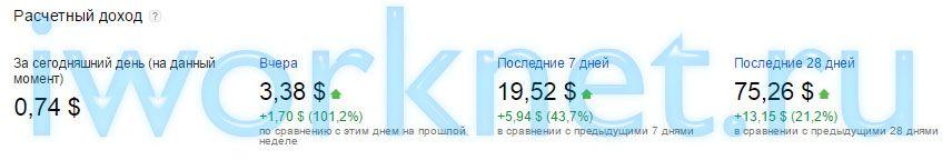Заработок с контекстной рекламы с 1000 посетителей в сутки