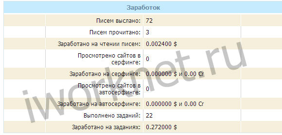 Мой заработок на wmmail.ru