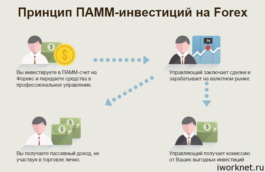ПАММ-инвестирование