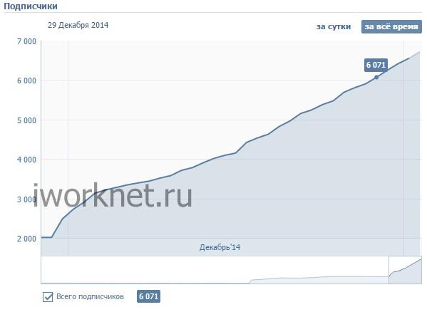 Рост подписчиков вконтакте