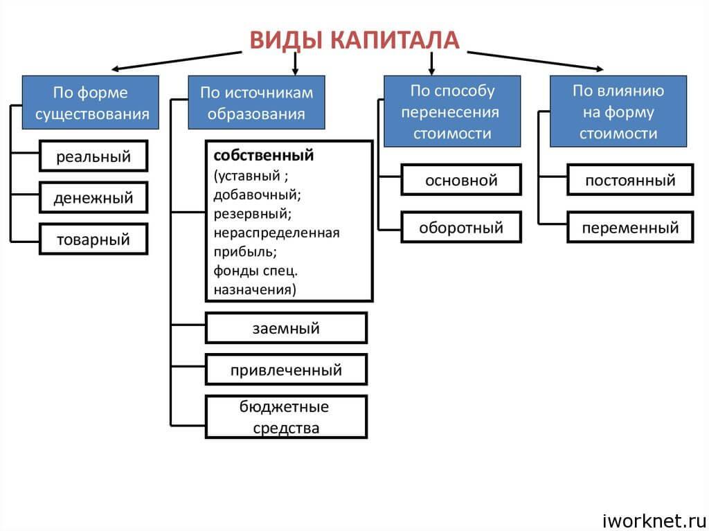 Вложение капитала: основные понятия